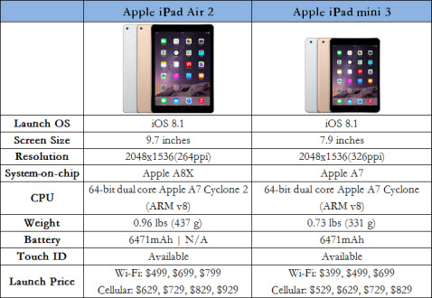 Apple iPad Air 2 vs iPad mini 3