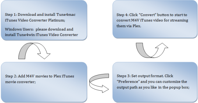 How to Stream iTunes Rental and Purchased Vidoes by Plex